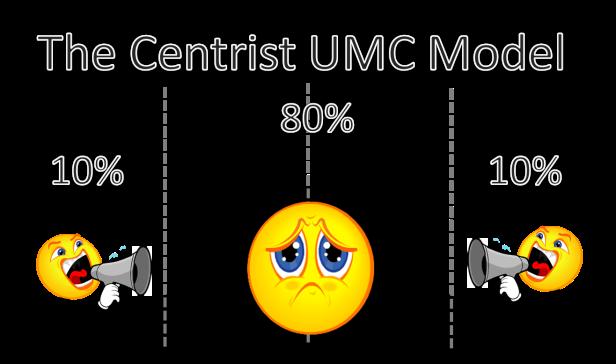 Centrist Model 2