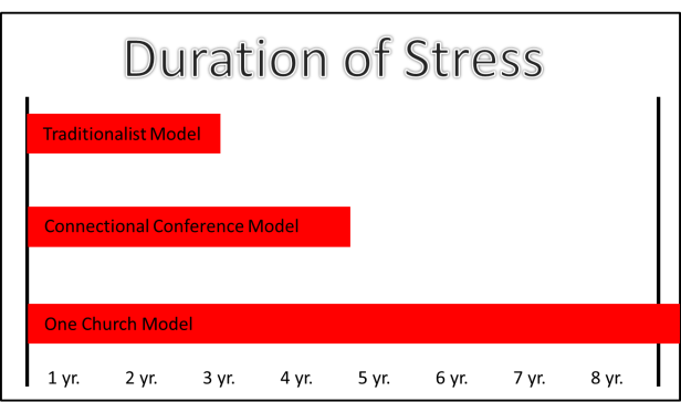 Duraction of Stress