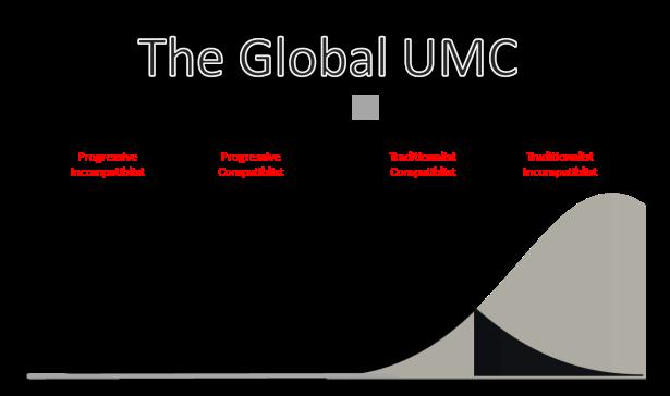 GLOBAL UMC X