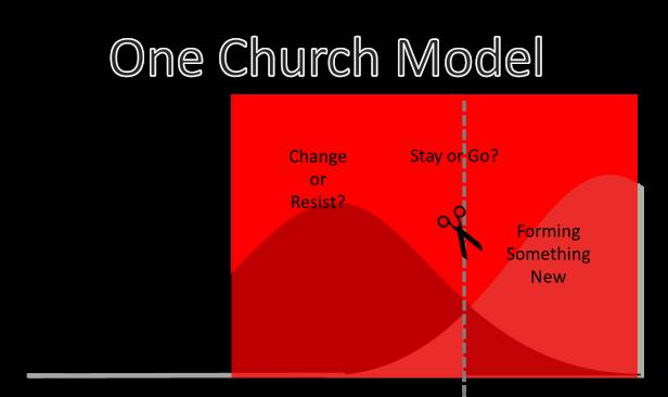 ONE CHURCH MODEL X
