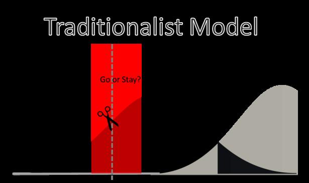 TRADITIONALIST MODEL X